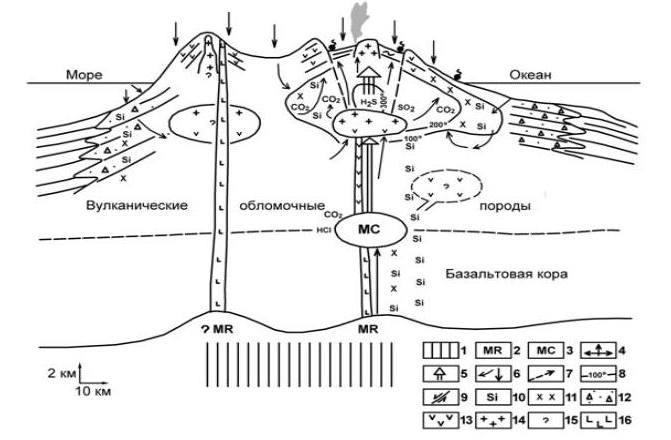 Рис. 2. Концептуальная модель гидротермально-магматической системы вулканической островной дуги. Система характеризуется формированием большого объема разуплотненных вулканогенных пород, наличием магматических очагов на разных структурных уровнях земной коры и определенной эволюцией минерало-рудообразующих процессов.